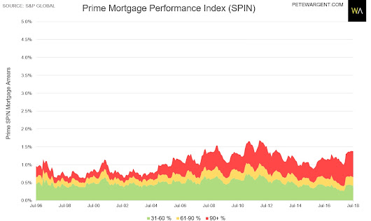 Is mortgage stress at record highs?
