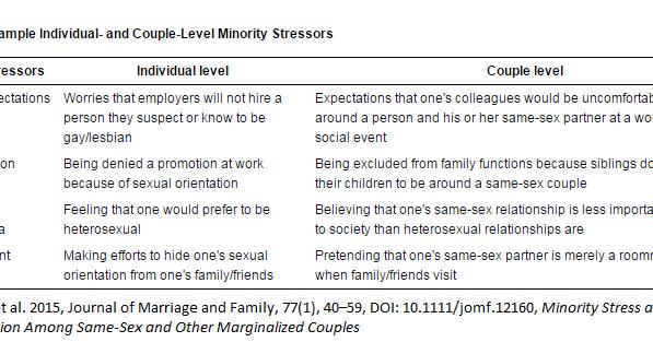 Unprotected homosexuals