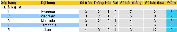 Tỷ lệ bóng đá Việt Nam vs Campuchia, 19h30 ngày 24/11/2018 Vietnam4