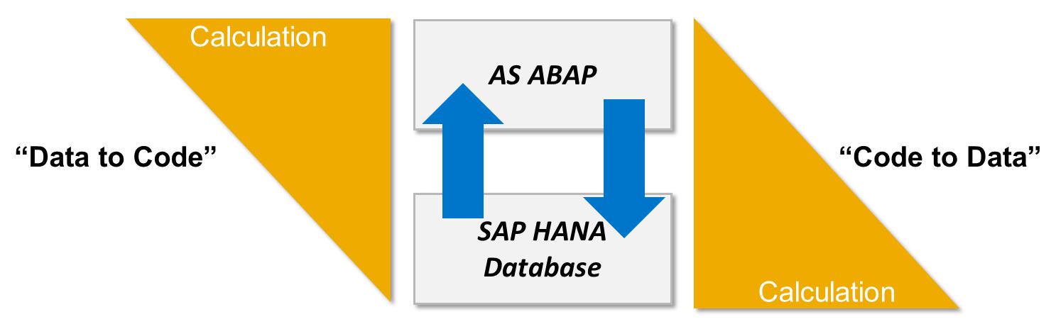 SAP ABAP Central: Delete duplicate entries in ABAP CDS views
