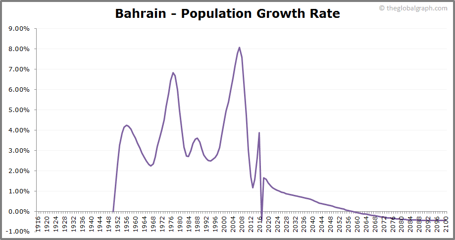 Bahrain  Population Growth Rate