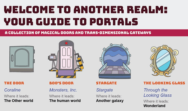 Welcome To Another Realm: Your Guide to Portals