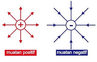 Pengertian yang paling sederhana, jika ada titik disekitar muatan positif seakan-akan titik tersebut ditolak (arah kuat medan listrik pada titik tersebut menjauhi muatan positif), begitu juga sebaliknya dengan muatan negatif.
