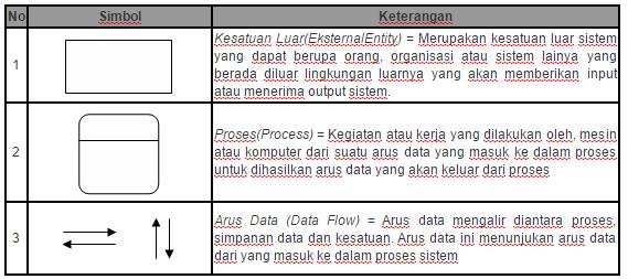 Alat bantu dalam perancangan sistem informasi hdaspot aturan dalam pembuatan dfd ccuart Choice Image