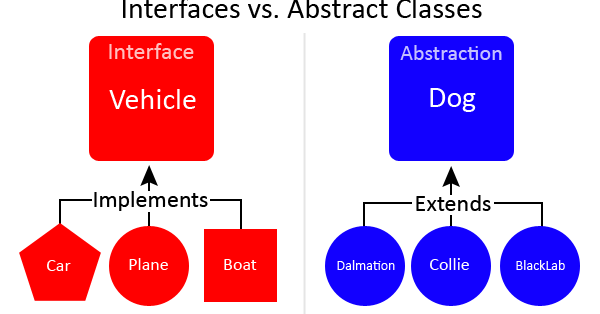 Difference between Abstract class and Interface in Java 8 | Java67