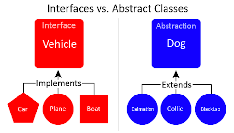 Difference between Abstract class and Interface  in Java 8