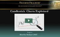 candlestick charts for stock trading webinar - technitrader