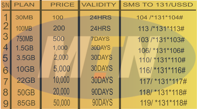 Mtn cheap data plans