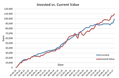 Invested vs Current December 2017