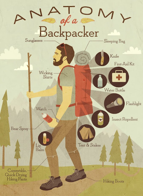 Basic Backpacking Items