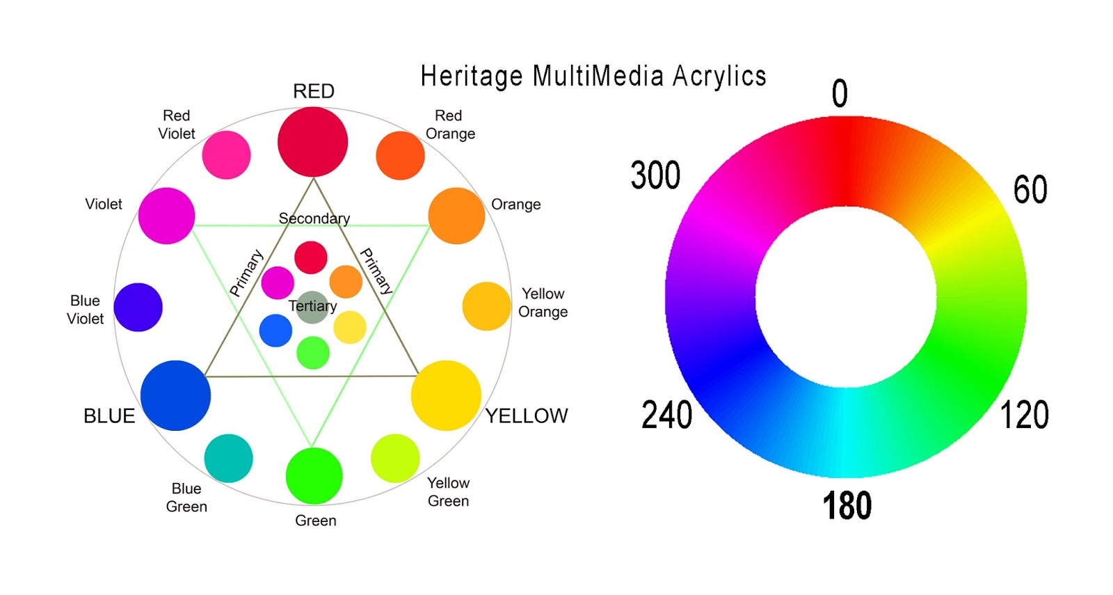 Why I Put Red At The Top Of Color Wheel