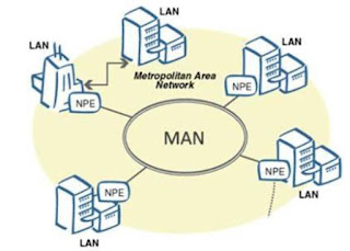 Man Area Network