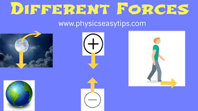 Different Forces in the world,force types,different forces,all forces definition