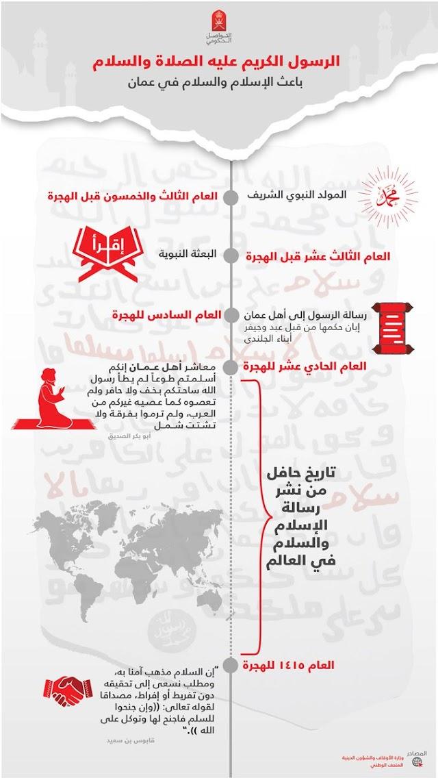 الأثر التاريخي الكبير الذي أحدثه الرسول في سلطنة عمان