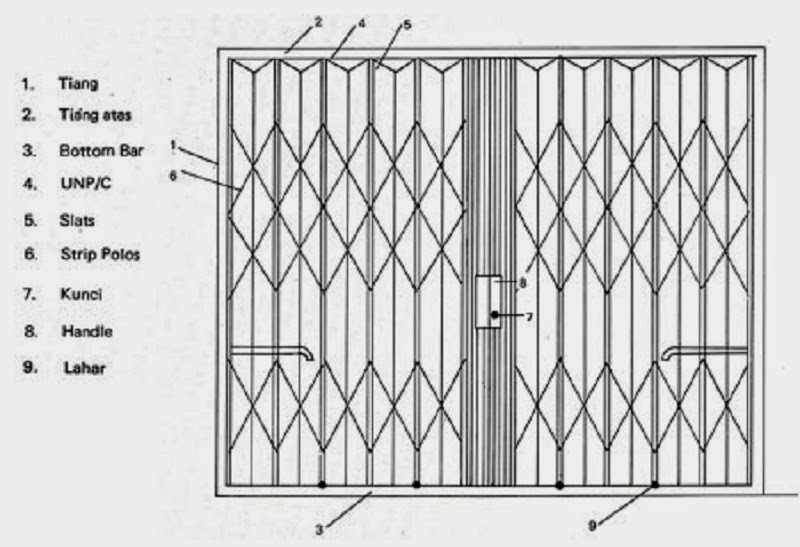 Spesifikasi Folding Gate