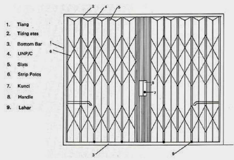 Spesifikasi Folding Gate