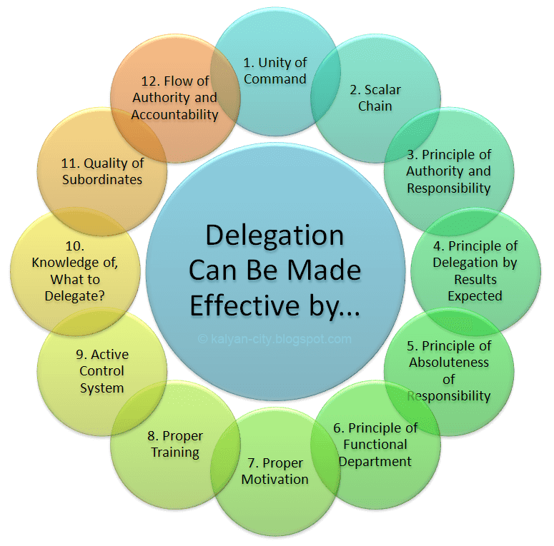 how to make delegation effective