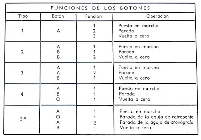 tabla_botones_crono_como_se_usan