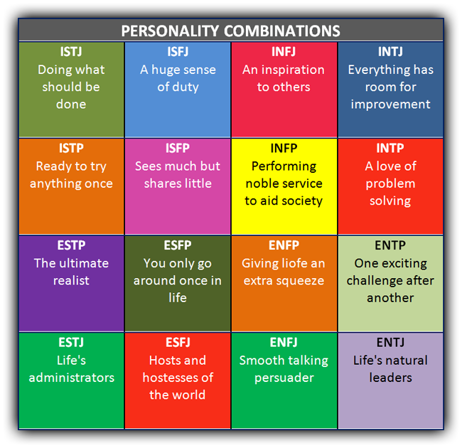 personality briggs myers assessment mbti types type combinations colours learning classroom personalities alignedsigns matrix myersbriggs jung combination intj styles bad