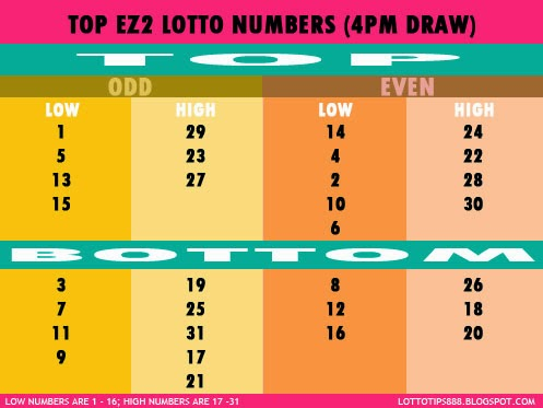 Lotto Analyse