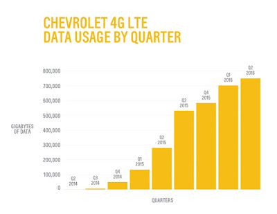 Chevrolet Lowers 4G LTE Pricing for Data Plans