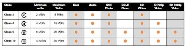 Penyebab HP Xiaomi Lemot dan Hang - Class MicroSD