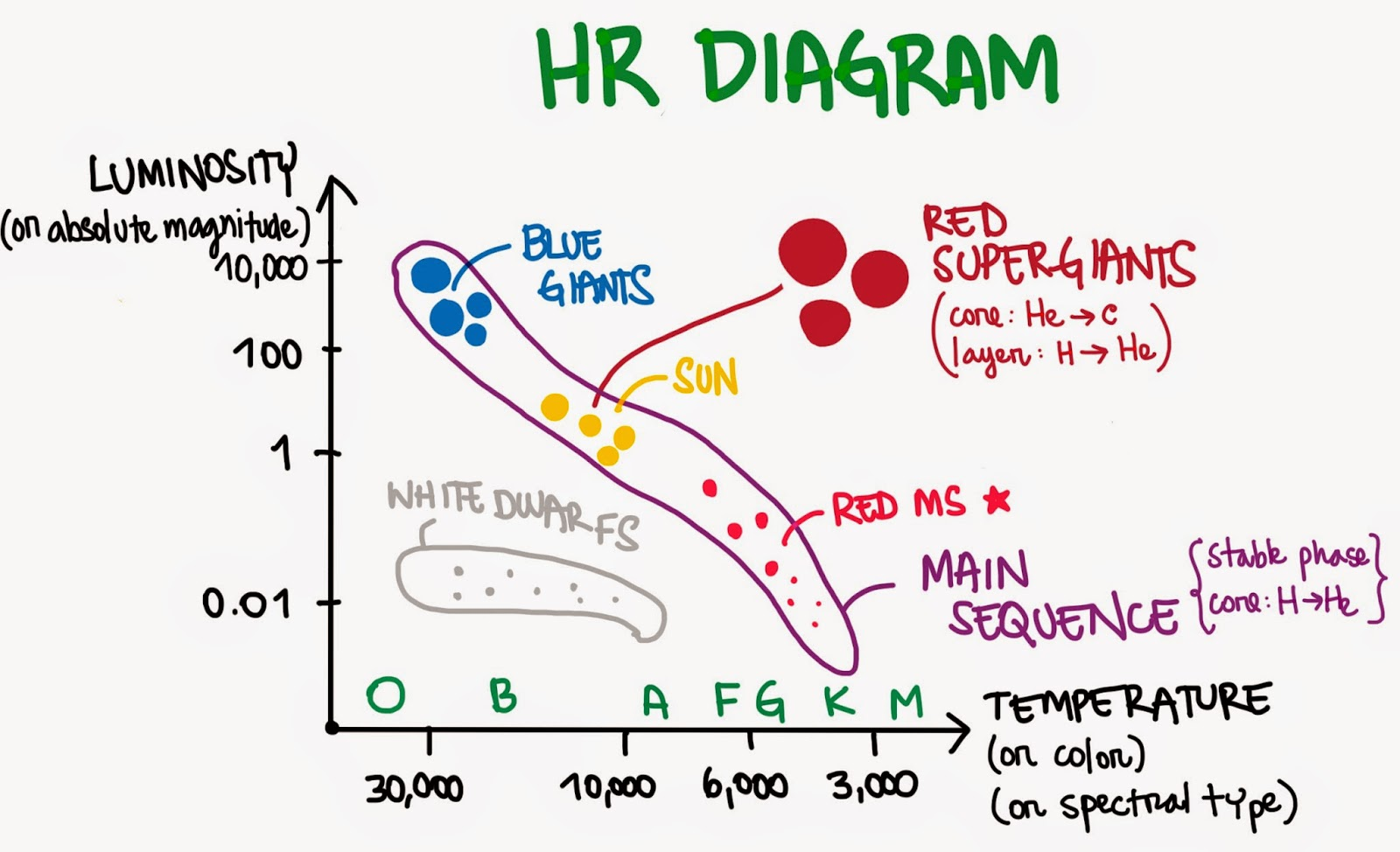 hr diagram with color umd astro 101 / herrera-camus: ix - hr diagram and nebulae