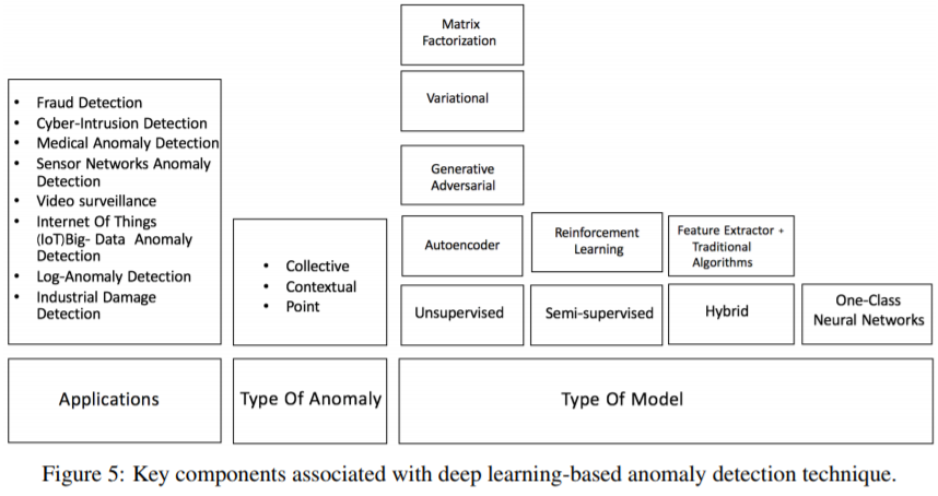 SRI Blog: DEEP LEARNING FOR ANOMALY DETECTION: A SURVEY