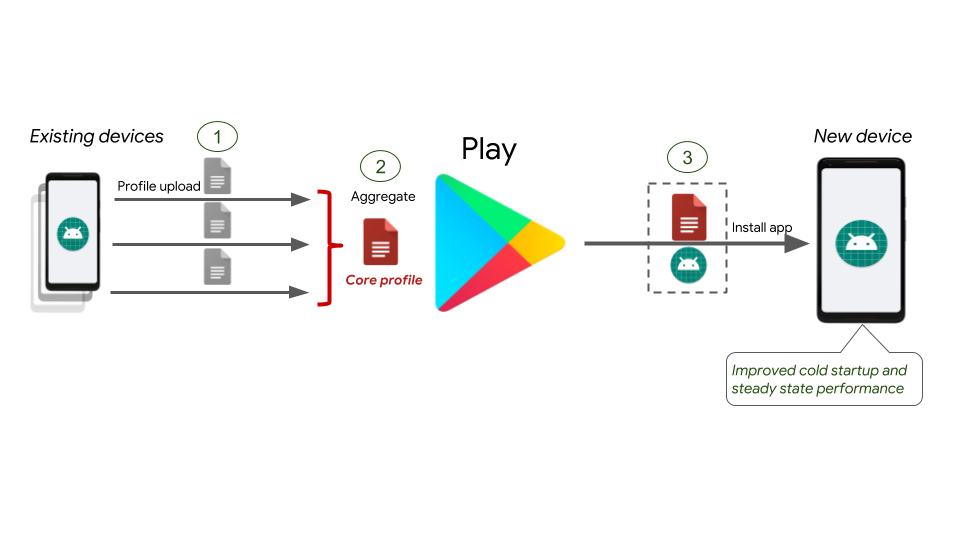 Android Developers Blog: Improving app performance with ART