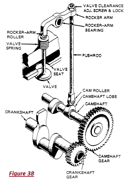 push rod engine diagram