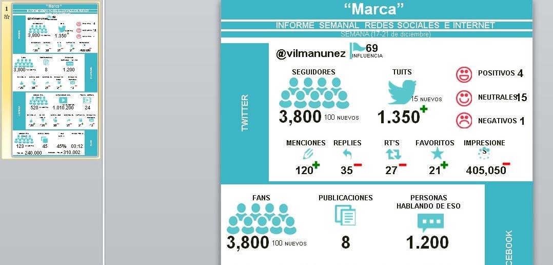 PLANTILLA DE INFOGRAFIA INFORME SEMANAL REDES SOCIALES (FACEBOOK ...