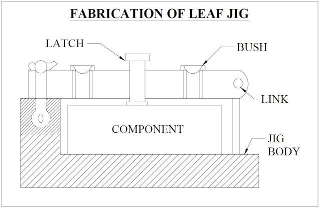 Fabrication Of Leaf Spring
