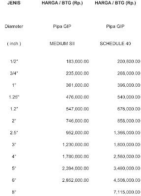 daftar harga pipa besi terbaru dan terlaris