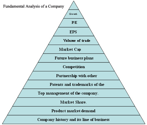 an analysis of the net profit value of a company Trend analysis helps financial managers and analysts see whether a company's current financial situation is improving or deteriorating cross-sectional analysis, or industry comparison, allows analysts to put the value of a firm's ratios in the context of its industry.