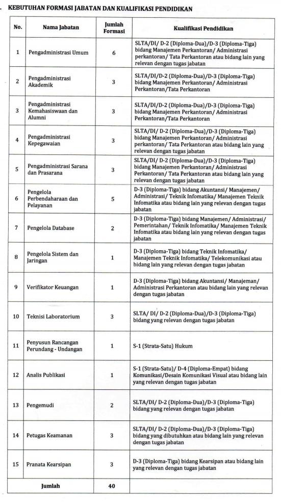 Penerimaan Dosen dan Tendik Universitas Pendidikan Indonesia  REKRUTMEN – PENERIMAAN DOSEN DAN TENDIK UNIVERSITAS PENDIDIKAN INDONESIA (UPI) TAHUN 2018