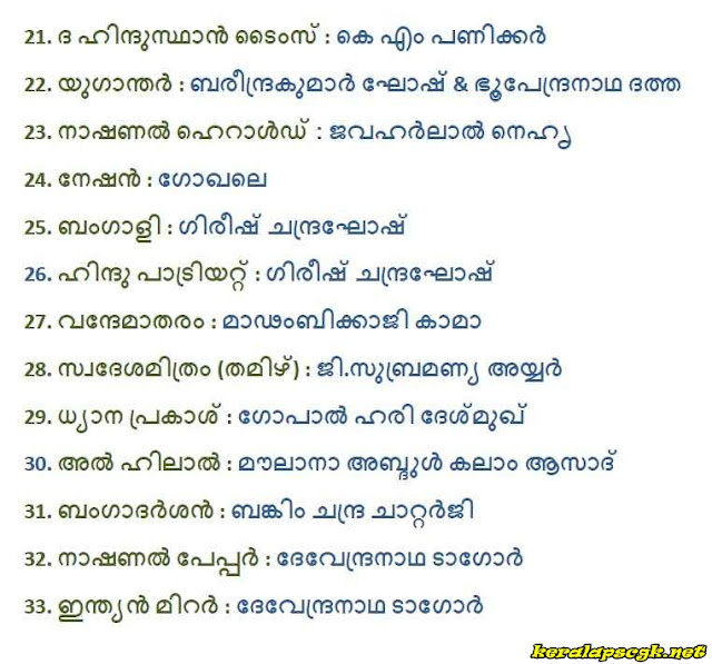 List of Indian Newspapers and their Founders Malayalam GK Questions and Answers