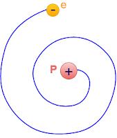 gambar Lintasan spiral elektron