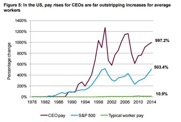 Hãy so sánh mức tăng lương của các CEOs (đường màu tím) và của các công nhân (đường màu xanh lá) qua thời gian để thấy sự khác biệt.