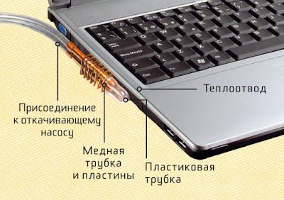 Самодельное охлаждение ноутбука своими руками