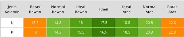Tabel BMI Bayi Usia Tujuh Bulan