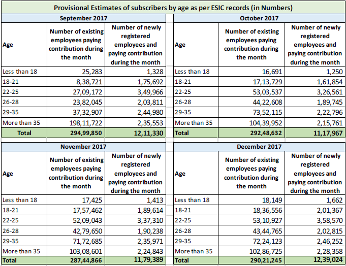 Employees' State Insurance Scheme (ESIC): September, 2017 to May 2018