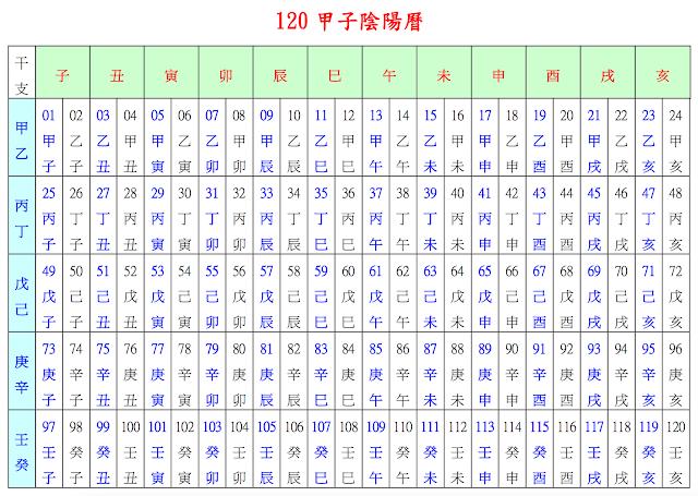 120甲子陰陽曆