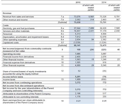 Enel, 2015, financial statement