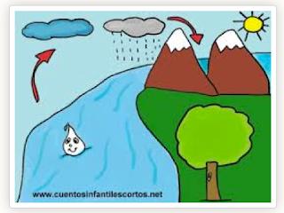 http://primerodecarlos.com/primerodecarlos.blogspot.com/marzo/cancion_agua-aire-sol.swf