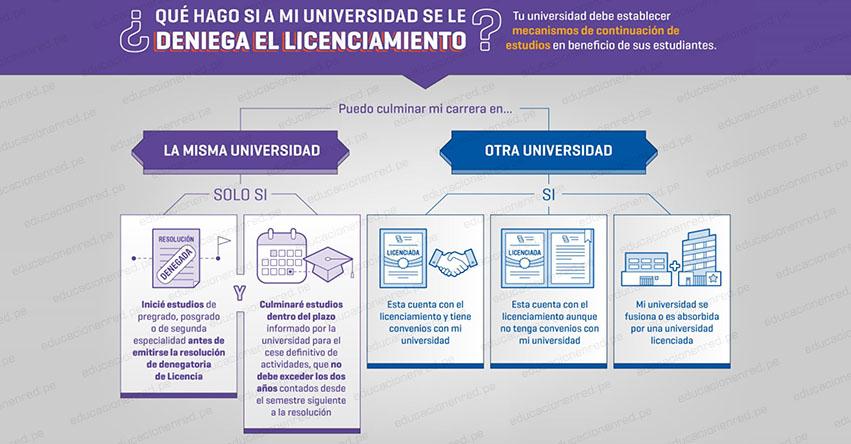 SUNEDU: Sepa qué hacer si a tu Universidad le deniegan el licenciamiento - www.sunedu.gob.pe