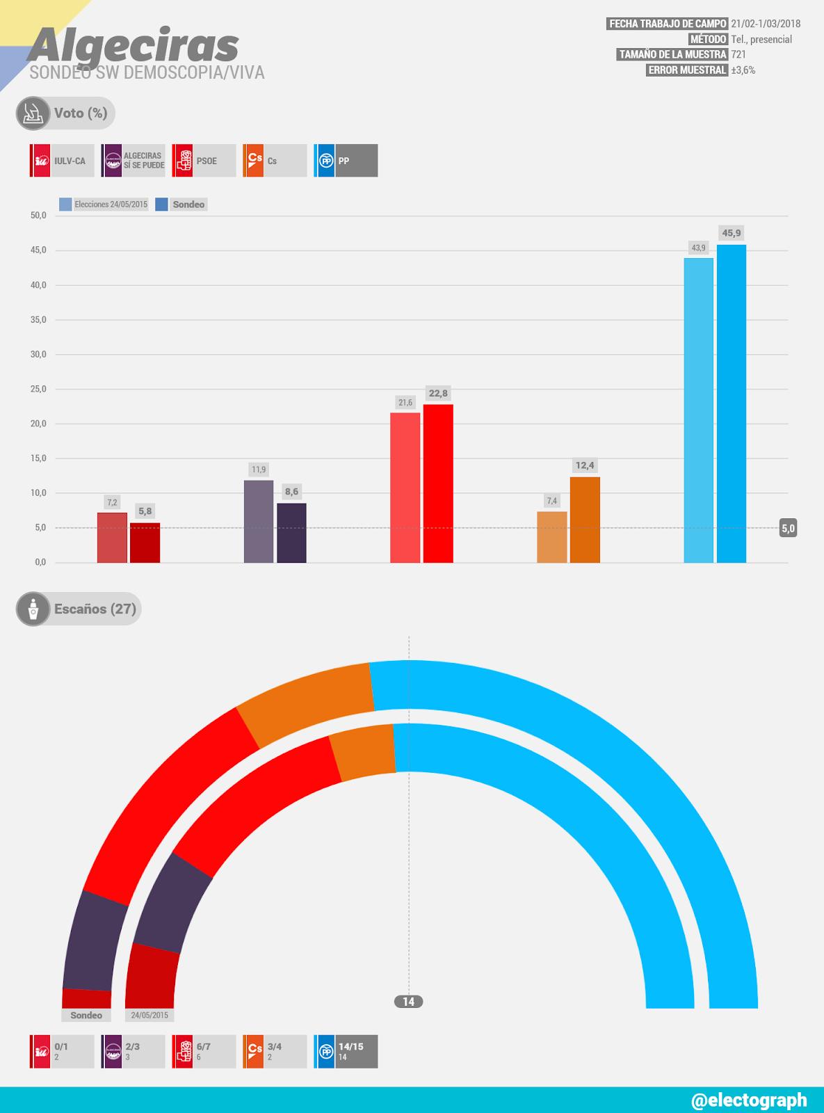 Gráfico de la encuesta para elecciones municipales en Algeciras realizada por SW Demoscopia para Viva en marzo de 2018