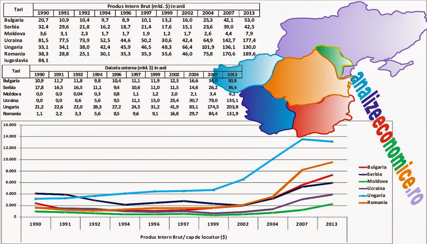 Comparație între economia României și cele ale vecinilor