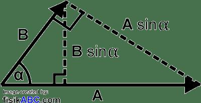 Perkalian Vektor Silang (Cross Product)
