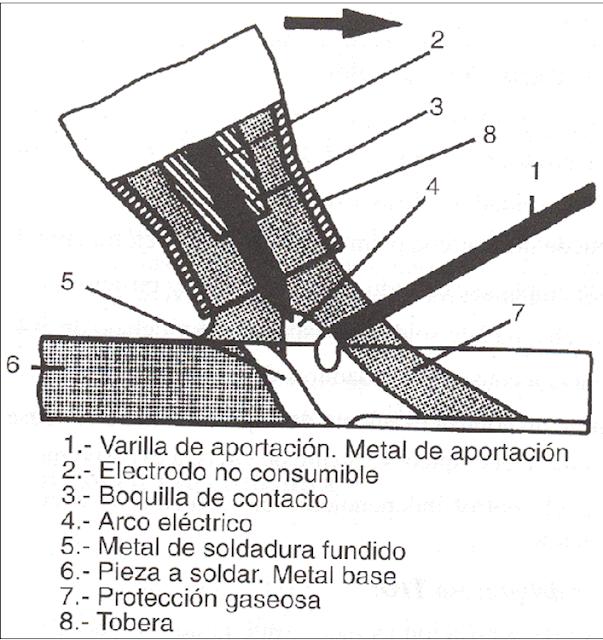Ingeniería Mecánica y más.: PROCESO DE SOLDADURA TIG