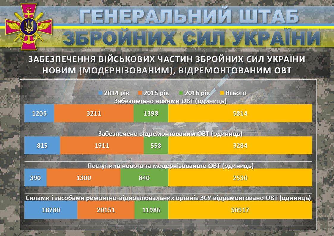 Інфографіка від ГШ ЗСУ